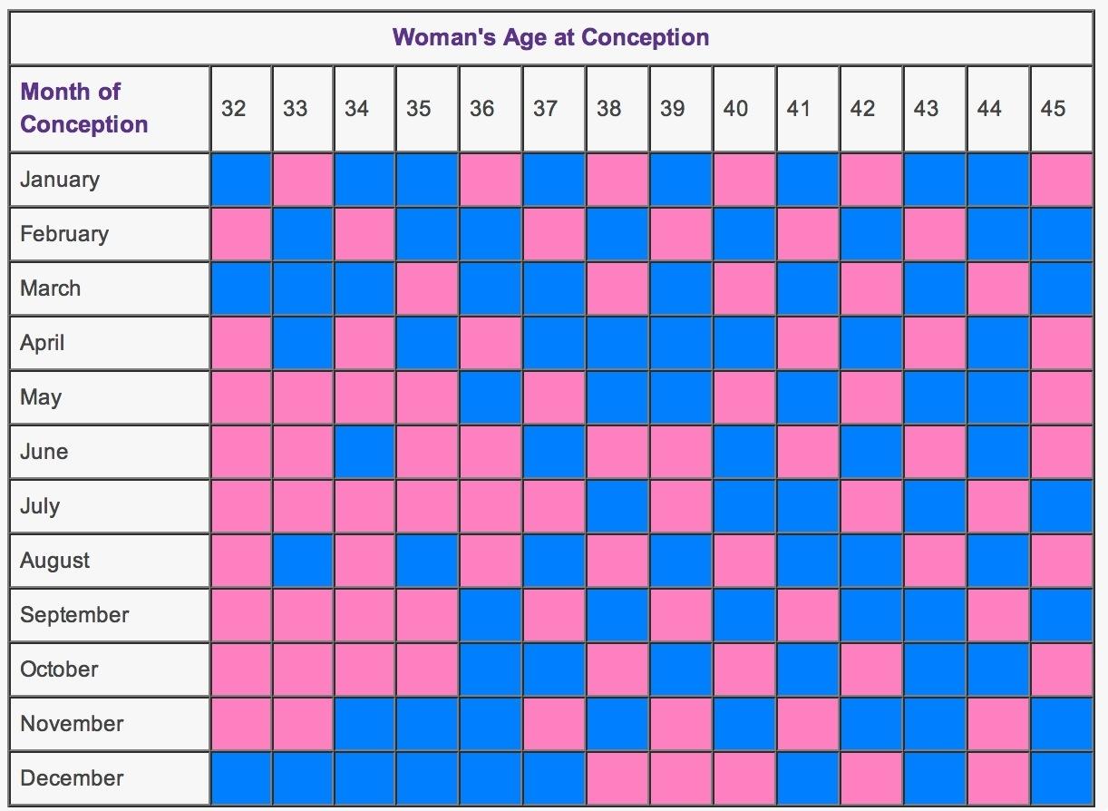Chinese Zodiac Calendar For Gender   Ten Free Printable ...