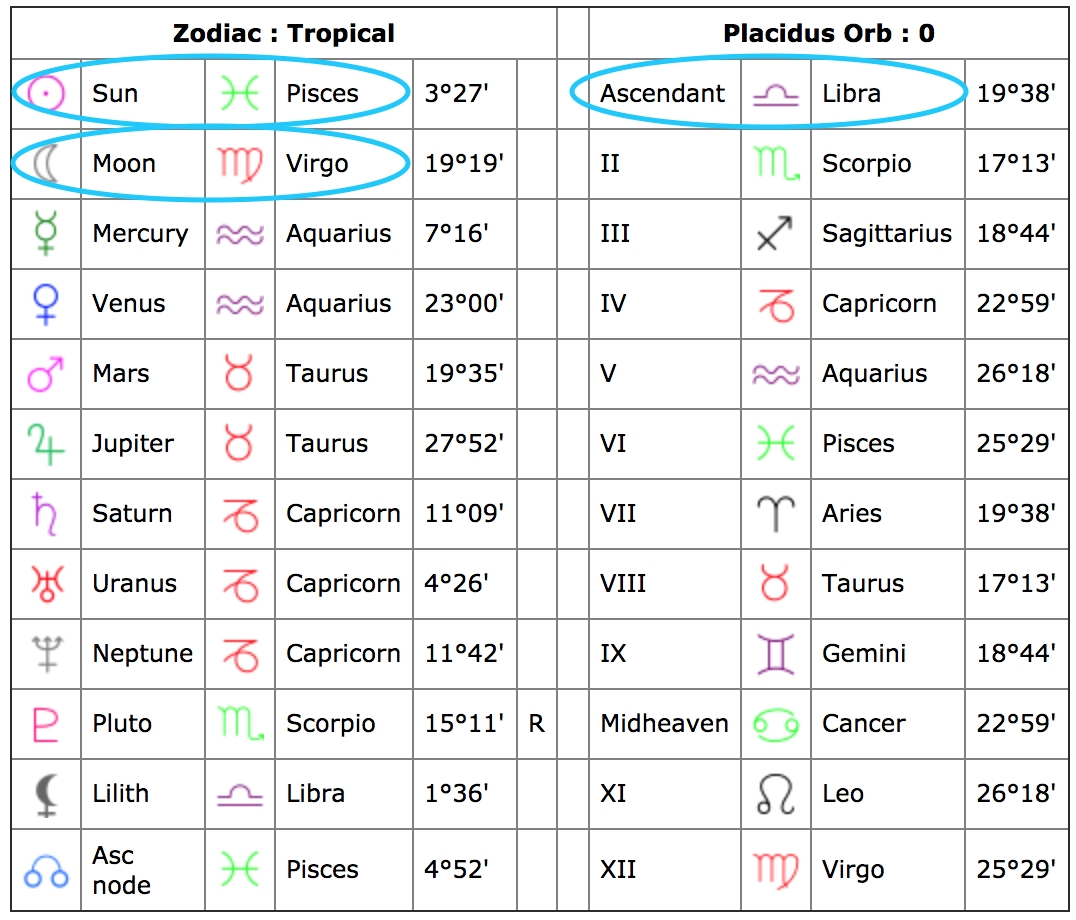 How To Read Your Natal Chart & All Its Aspects