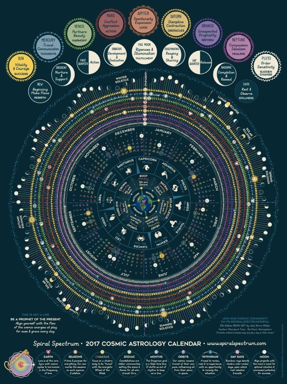 Lunar Moon Astrology 2017 Cosmic Calendar With Zodiac   Etsy