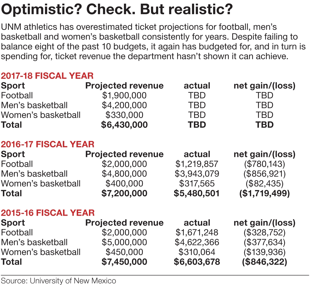 Unm Athletics Still Budgeting With Optimism Despite Track Record