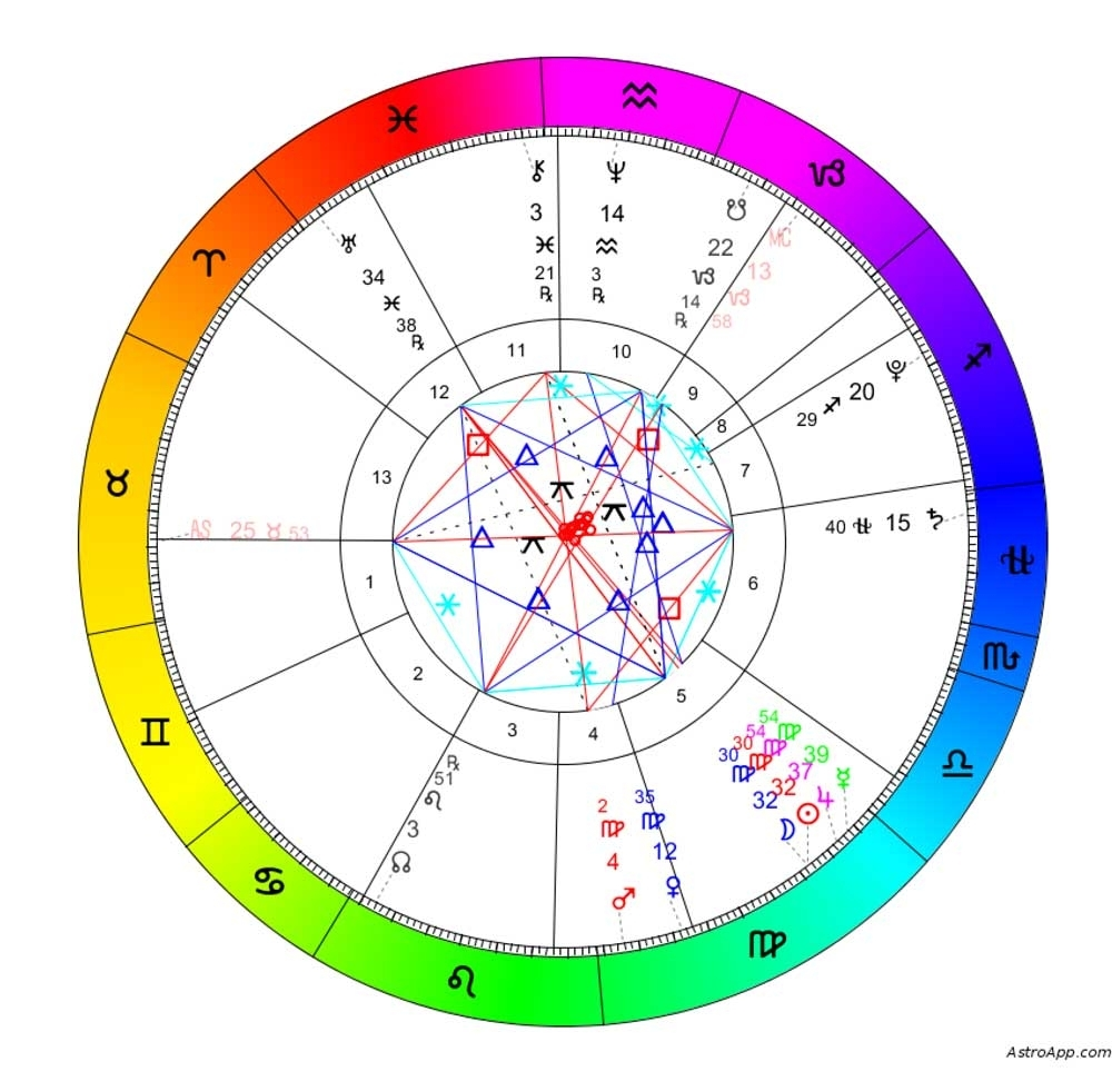 13 Sign Astrology For All