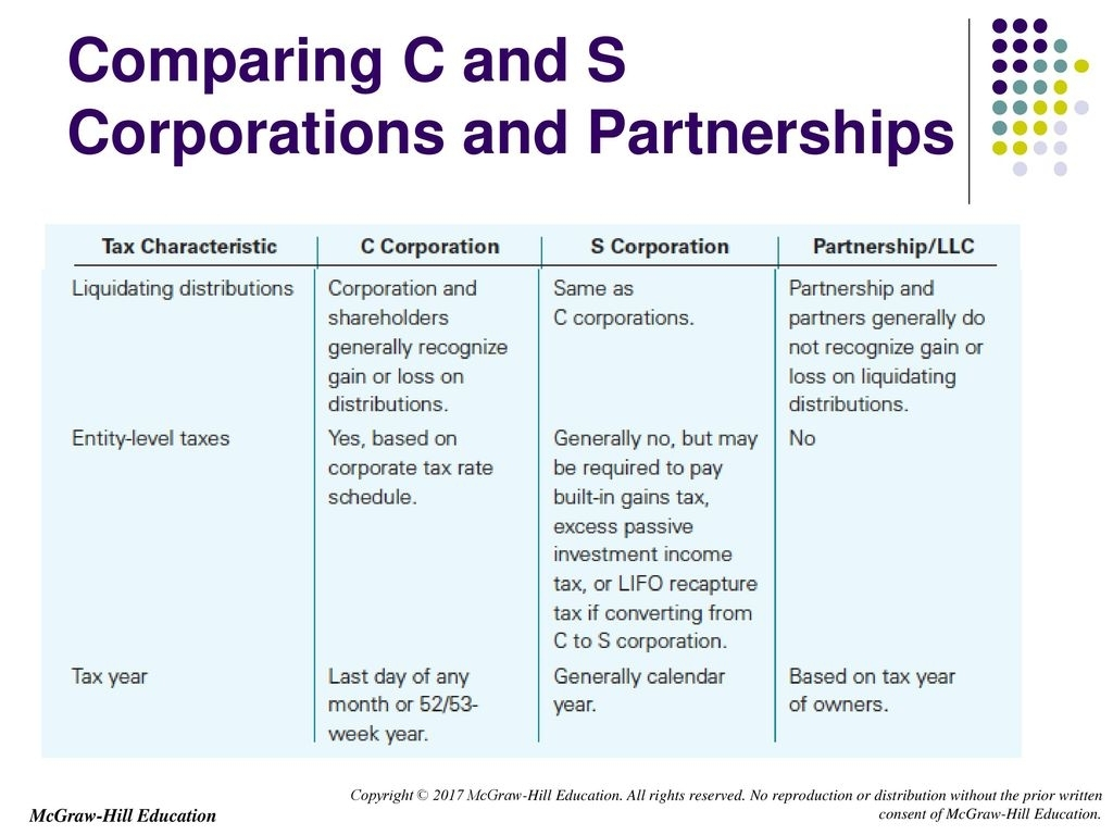 Chapter 22 S Corporations. - Ppt Download