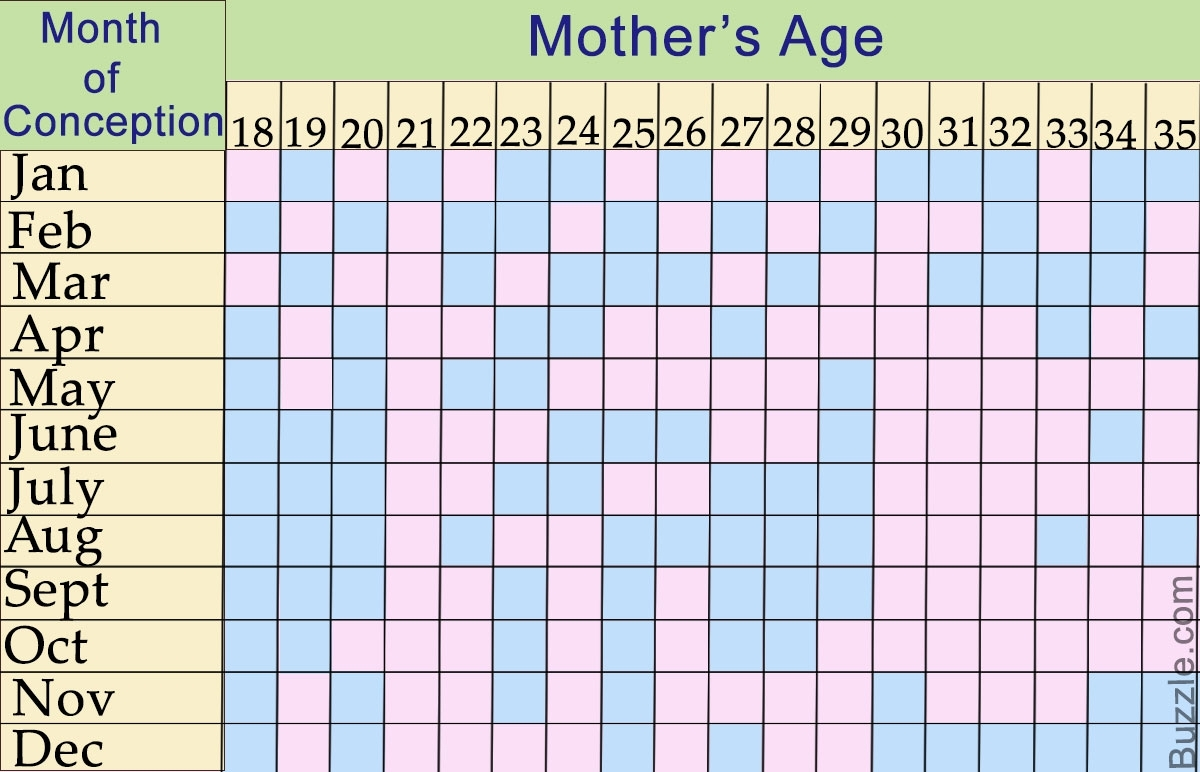 Lunar Calendar And The Chinese Gender Predictor Chart: Explained