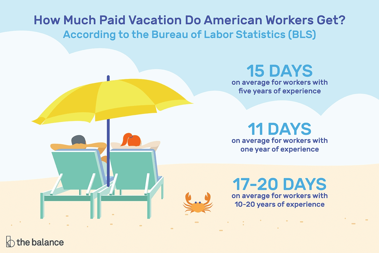 Vacation Time And Pay For Employees