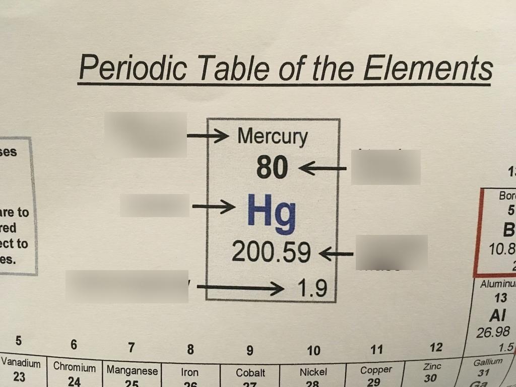 Element On Table Diagram | Quizlet