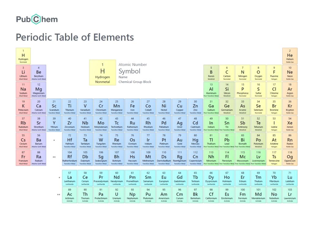 Elements Quiz Week 1-5 Diagram | Quizlet