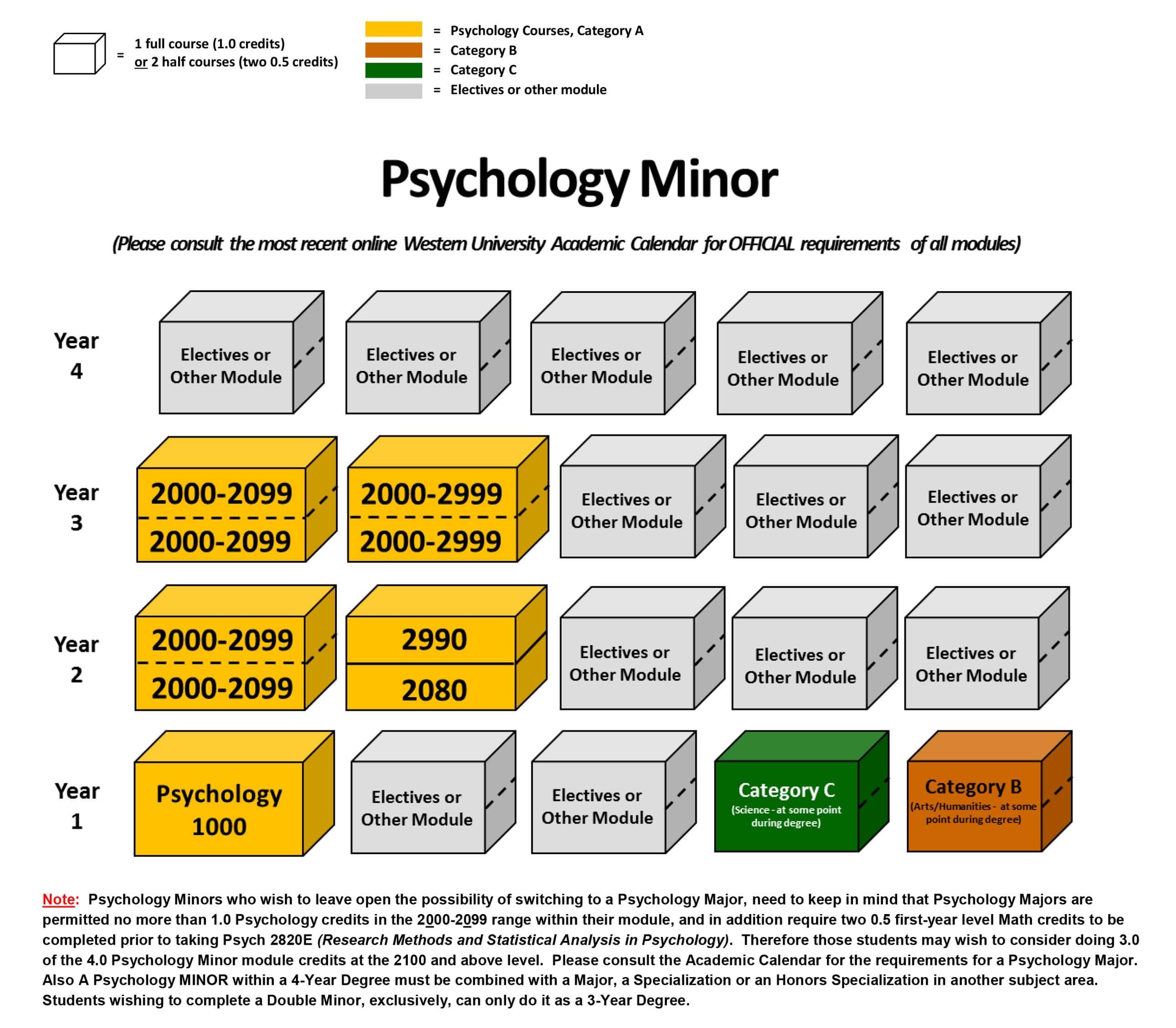 Minor In Psychology - Psychology - Western University