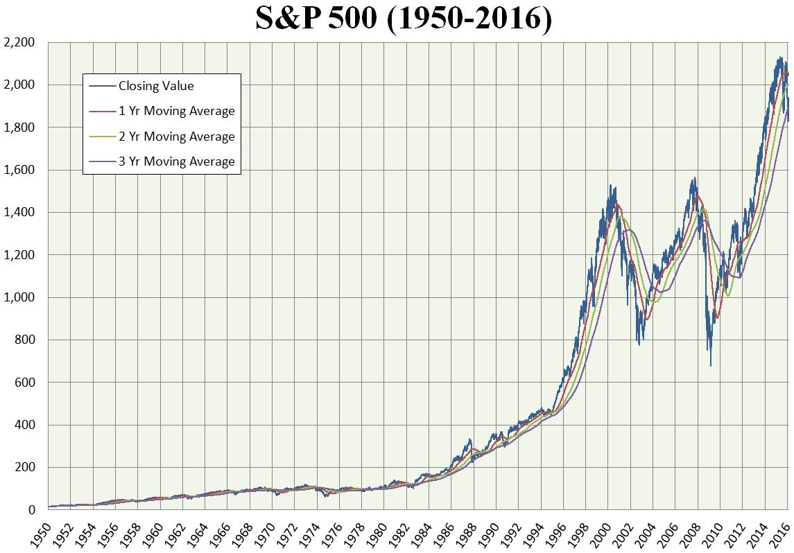 S&p 500 Index - Wikipedia