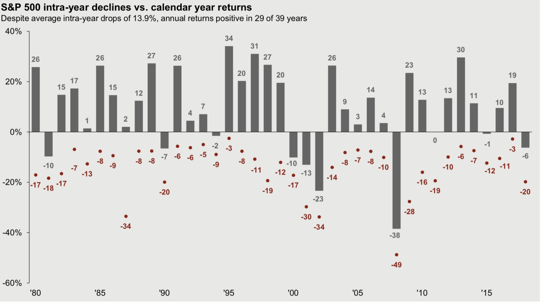 S&p 500 Intra-Year Declines Vs. Calendar Year Returns - The