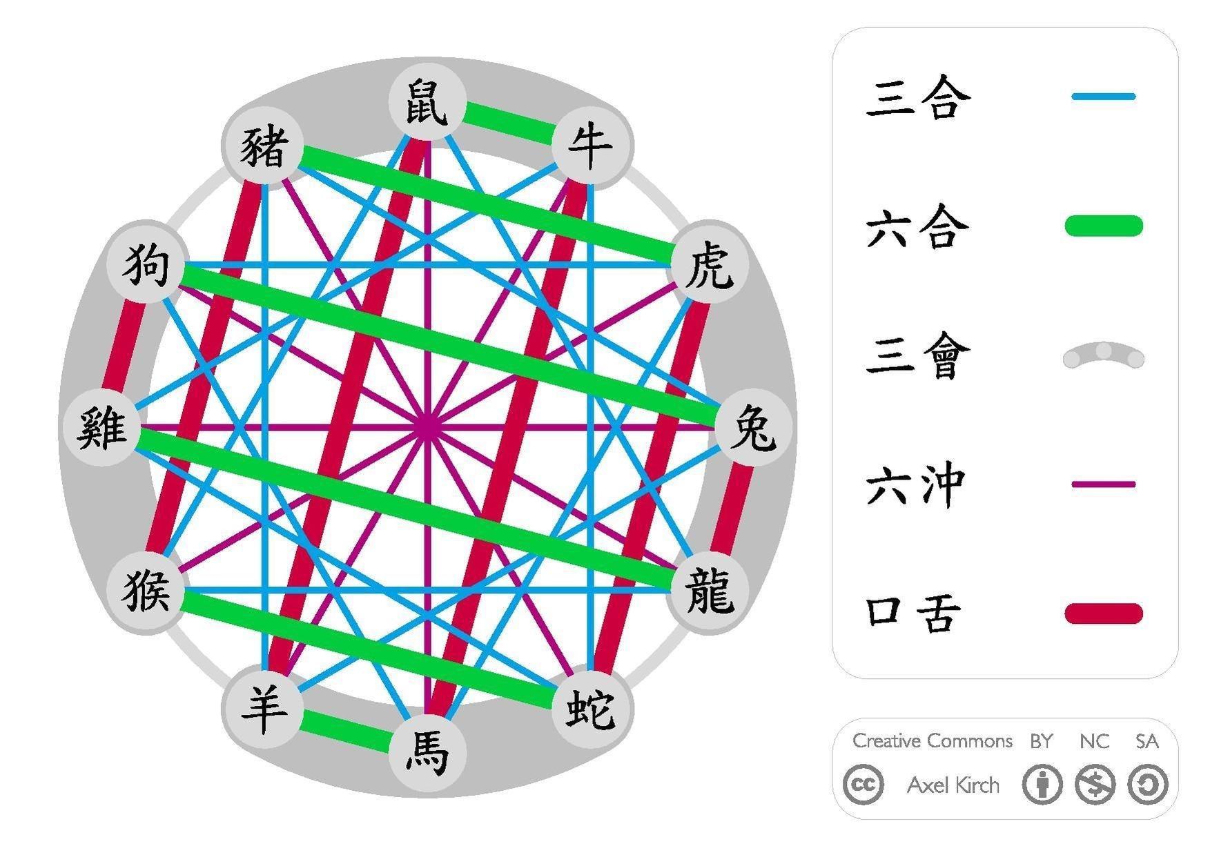 File:chinese Zodiac Relations.pdf - Wikimedia Commons
