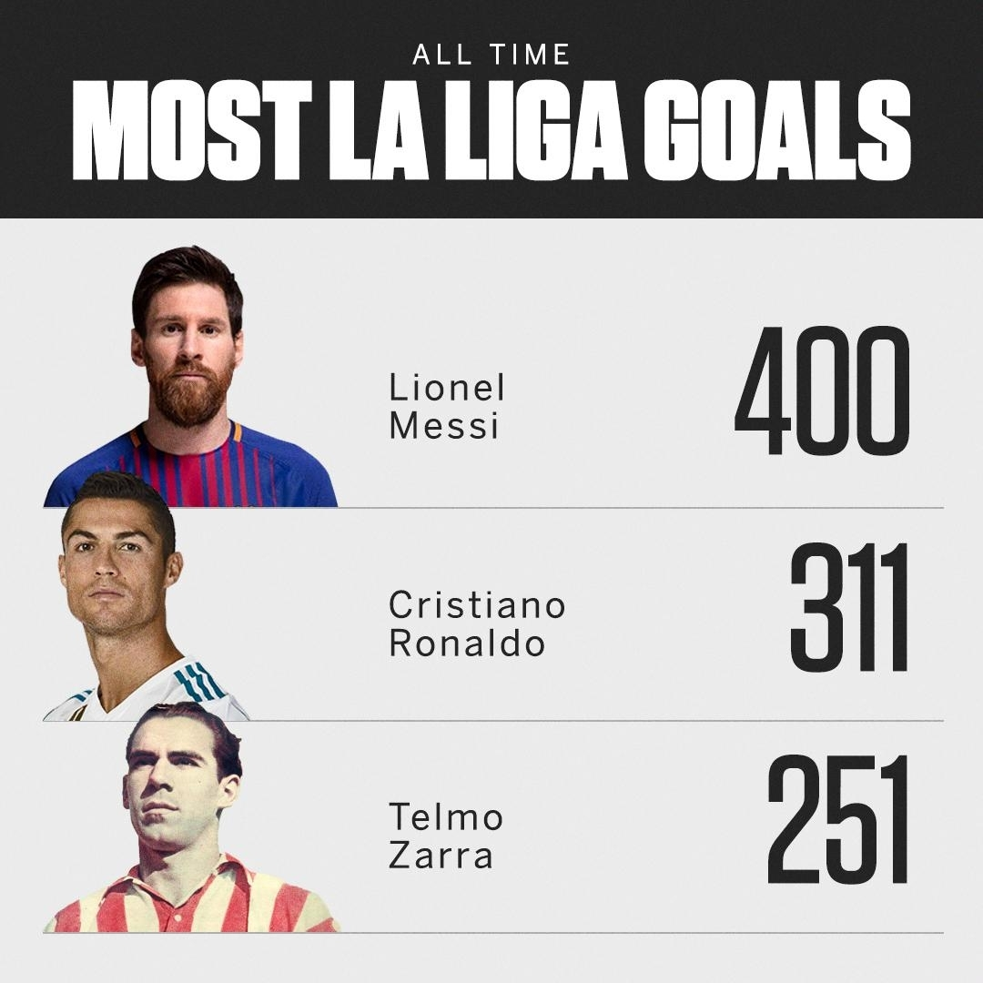 "Football Factly On Twitter: ""most Goals In: • La Liga • A La"