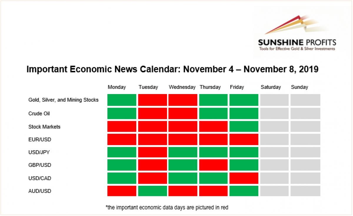 Important Economic News Calendar: November 4 – November 8, 2019