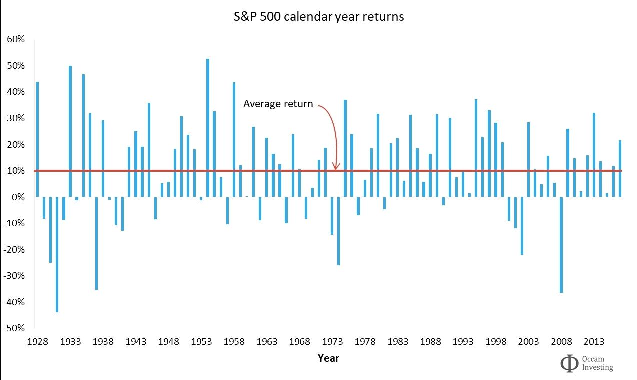 Calendar Year Returns S&P 500 | Ten Free Printable Calendar 2020-2021