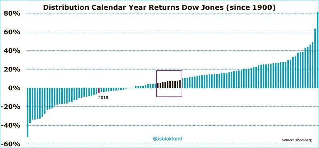 Distribution Of Calendar Year Returns: Dow Jones Since 1900 - Isabelnet