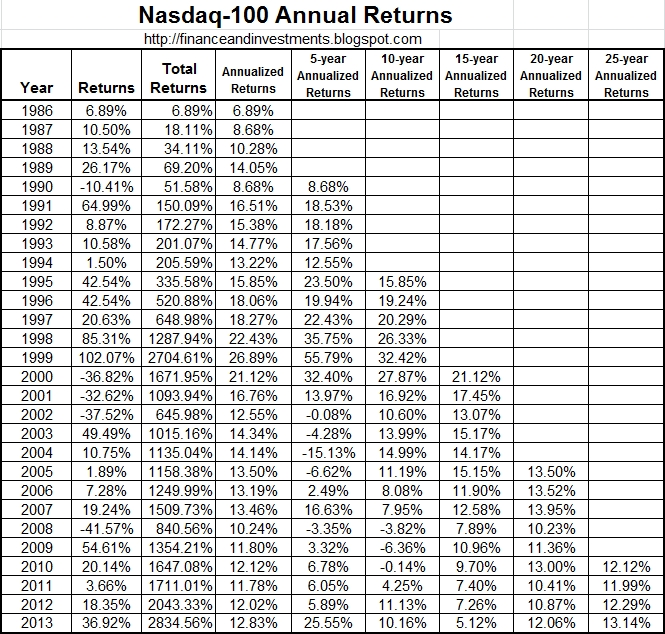 Jim'S Finance And Investments Blog: Historical Returns For The Nasdaq-100 (1986-2014)