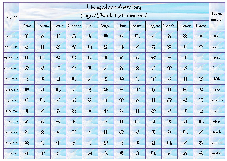 Moon Calendar And Zodiac Signs | Ten Free Printable Calendar 2020-2021
