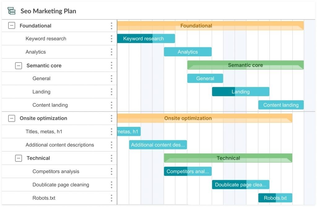 Simple Gantt Chart Examples In Project Management