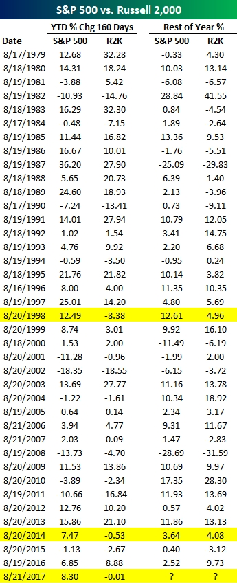 S&P 500 Vs. Russell 2,000: Year To Date Relative Performance   Seeking Alpha