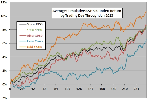 Stock Market Trading Calendar - Cxo Advisory